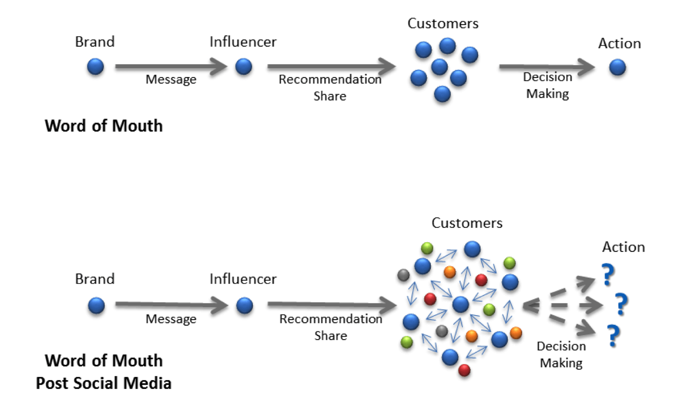 Effects of Influence marketing