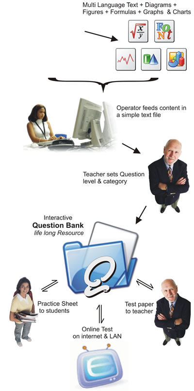 How Online Examination System Works