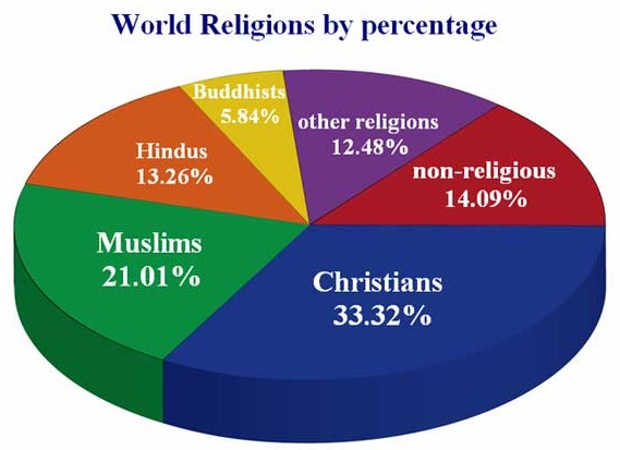List Of All The Major Religions In The World Blog Examin