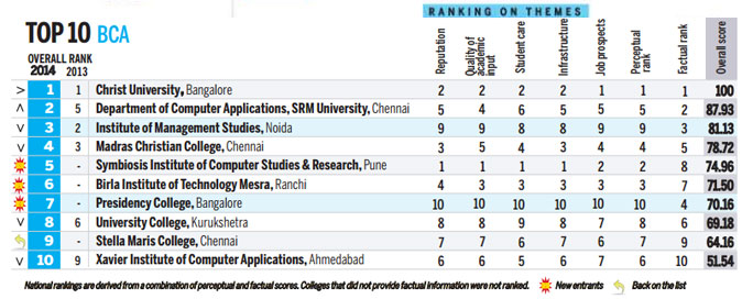 Top 10 BCA Colleges in India