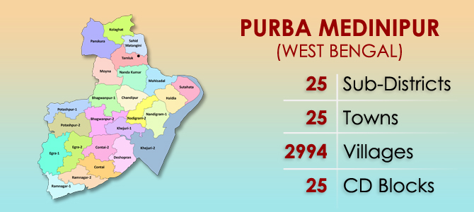 Purba Medinipur